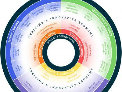 Vision diagram - MW doughnut - 200528